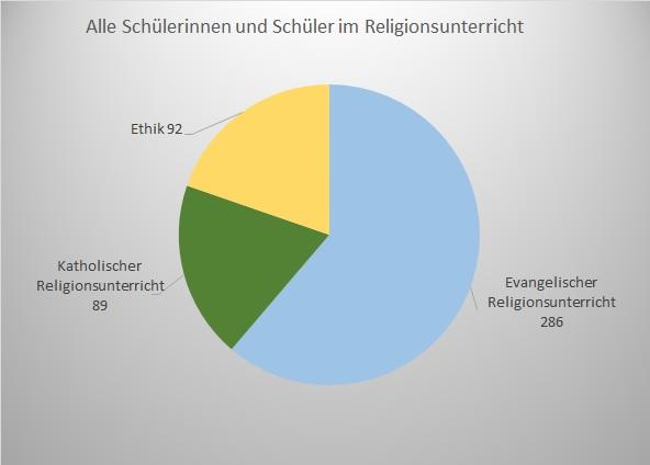 Statistikdiagramm - Teilnahme Religionsunterricht