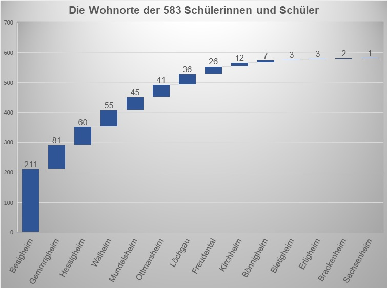 Statistikdiagramm - Wohnorte der Schüler