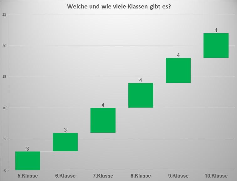 Statistikdiagramm - Übersicht wieviele Klassen